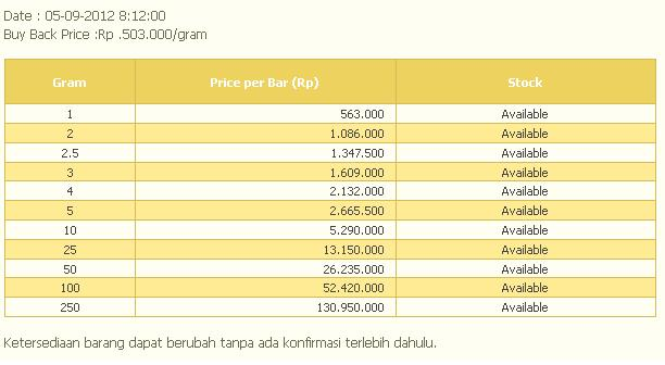 Harga Emas Logam Mulia Antam 6 September 2012 | Gold Bar Price